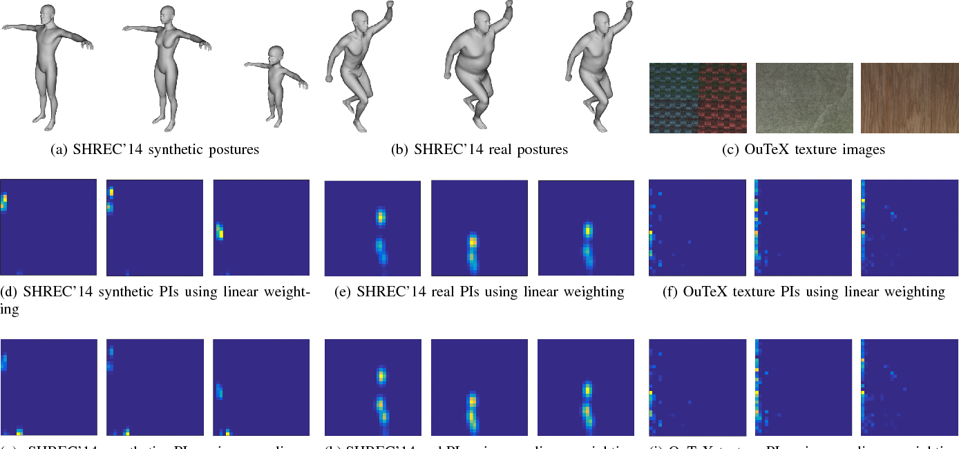 Figure 1 for Sparse-TDA: Sparse Realization of Topological Data Analysis for Multi-Way Classification