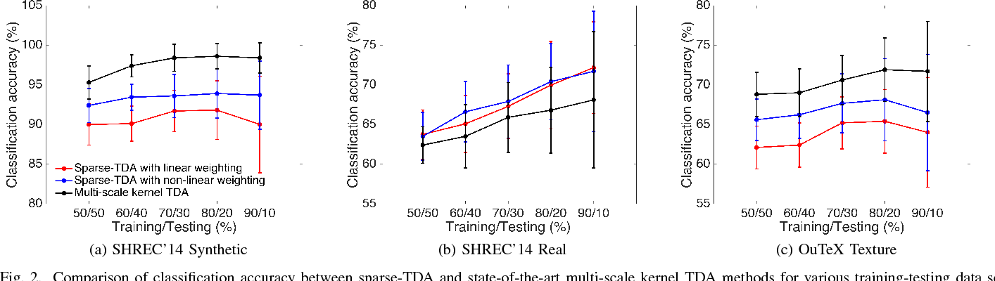 Figure 2 for Sparse-TDA: Sparse Realization of Topological Data Analysis for Multi-Way Classification