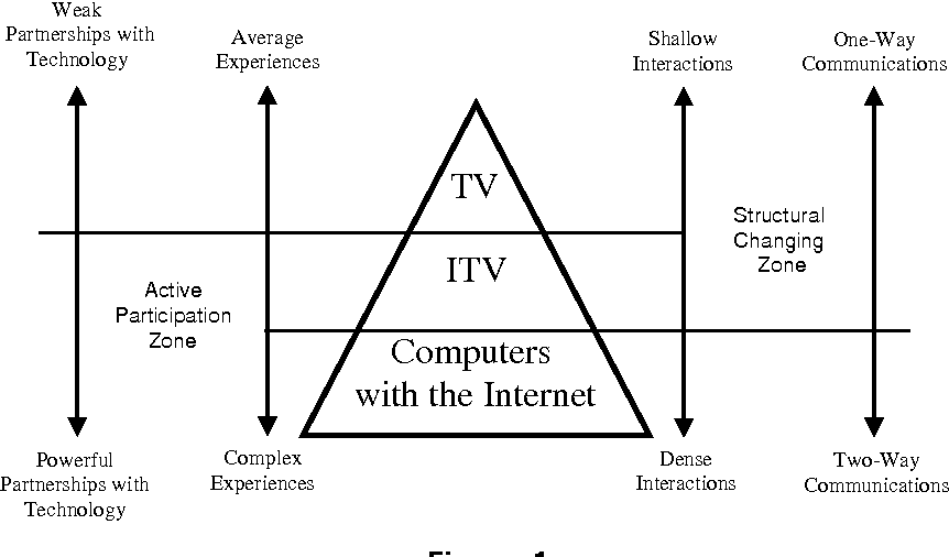 Figure: 1 The relationships among TV, interactive TV and computers with the Internet.