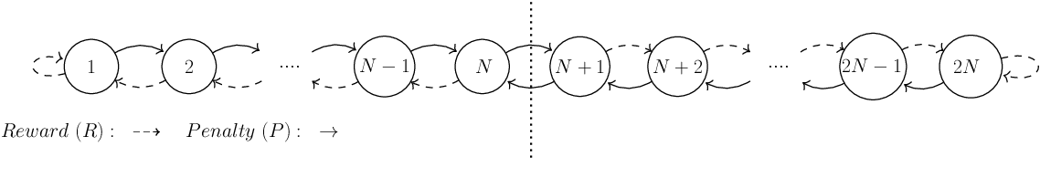 Figure 1 for On the Convergence of Tsetlin Machines for the XOR Operator