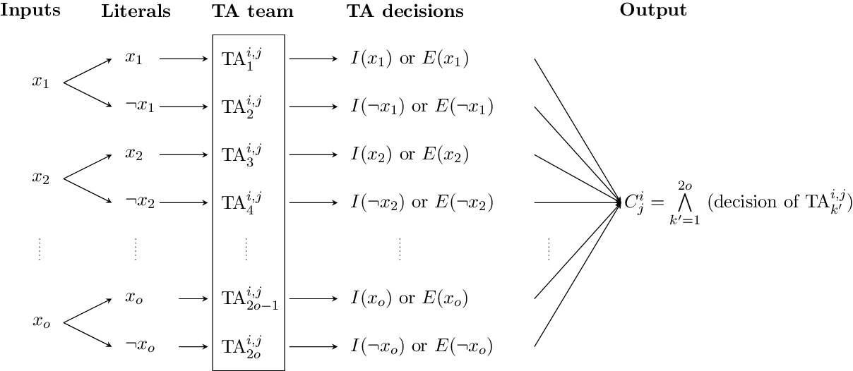 Figure 3 for On the Convergence of Tsetlin Machines for the XOR Operator