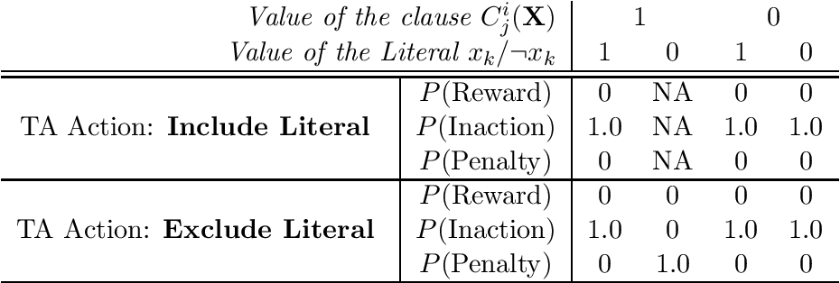 Figure 4 for On the Convergence of Tsetlin Machines for the XOR Operator