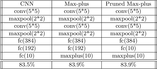 Figure 4 for Max-plus Operators Applied to Filter Selection and Model Pruning in Neural Networks