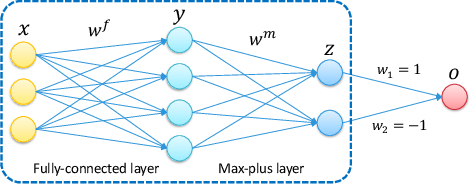 Figure 1 for Max-plus Operators Applied to Filter Selection and Model Pruning in Neural Networks