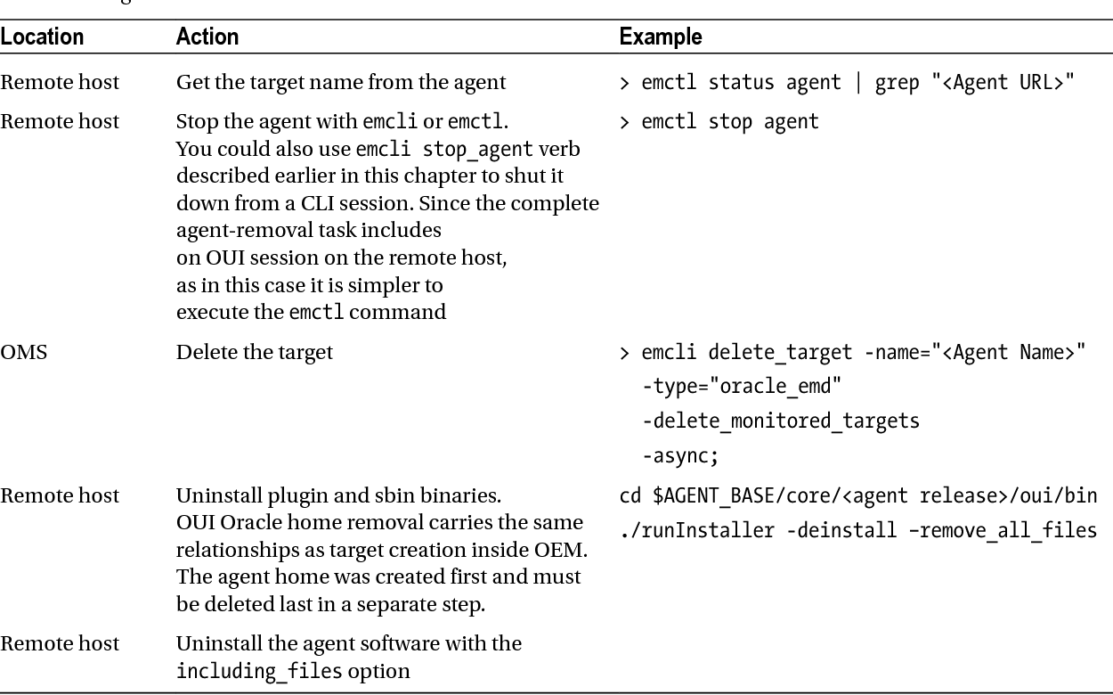 Table 4-1 from Oracle Enterprise Manager 12c Command-Line Interface