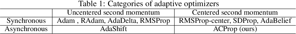Figure 1 for Momentum Centering and Asynchronous Update for Adaptive Gradient Methods