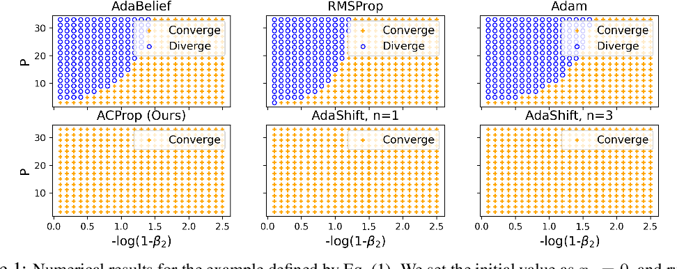 Figure 2 for Momentum Centering and Asynchronous Update for Adaptive Gradient Methods