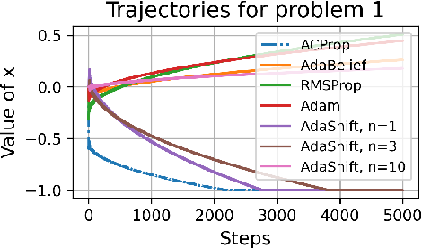 Figure 3 for Momentum Centering and Asynchronous Update for Adaptive Gradient Methods