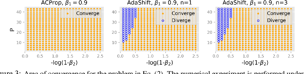 Figure 4 for Momentum Centering and Asynchronous Update for Adaptive Gradient Methods