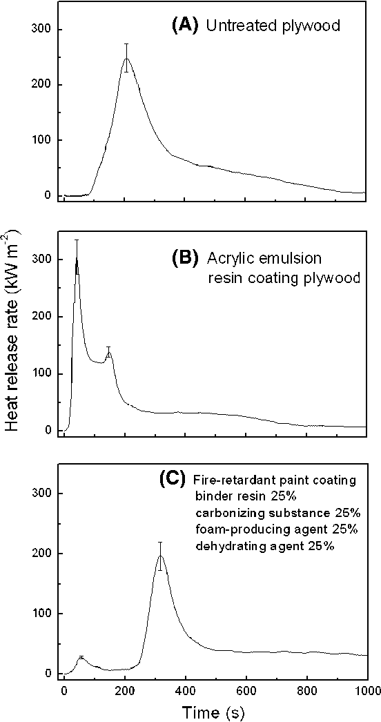 Effects of intumescent formulation for acrylic-based coating on