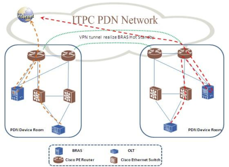 PDF] Design and Implementation of a Practical FTTH Network
