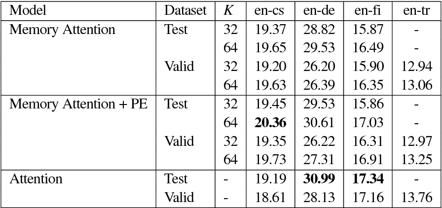 Figure 4 for Efficient Attention using a Fixed-Size Memory Representation