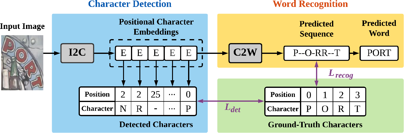 Figure 3 for I2C2W: Image-to-Character-to-Word Transformers for Accurate Scene Text Recognition