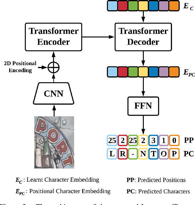 Figure 4 for I2C2W: Image-to-Character-to-Word Transformers for Accurate Scene Text Recognition