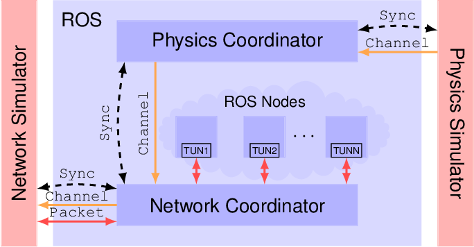 Figure 1 for ROS-NetSim: A Framework for the Integration of Robotic and Network Simulators