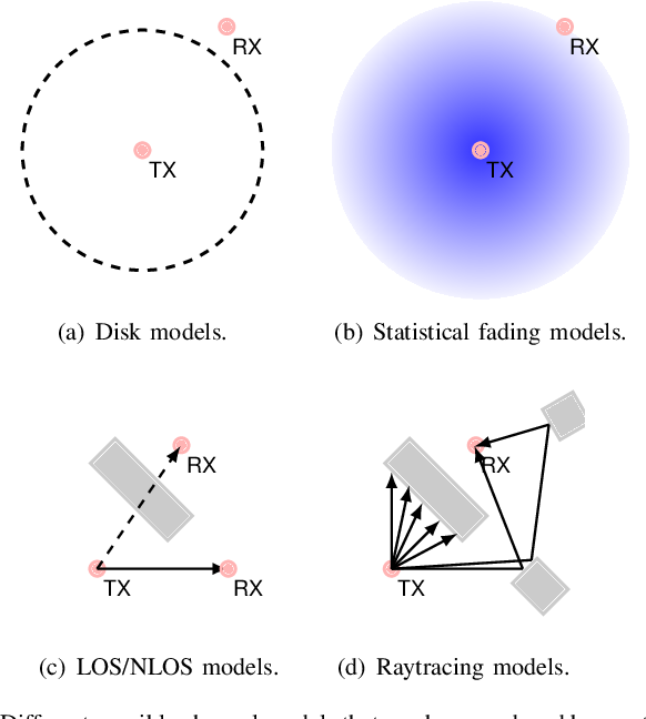 Figure 3 for ROS-NetSim: A Framework for the Integration of Robotic and Network Simulators