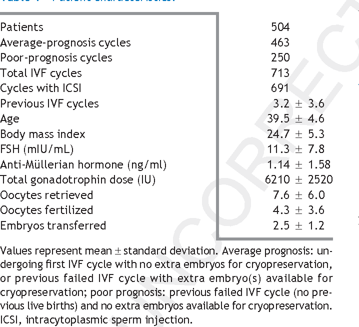 IVF outcomes in average- and poor-prognosis infertile women
