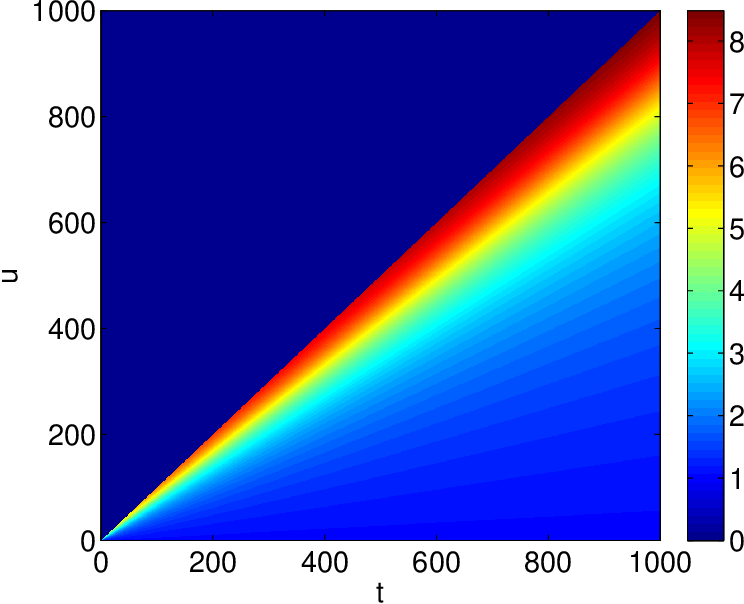 Figure 1 for A Constant-Factor Bi-Criteria Approximation Guarantee for $k$-means++