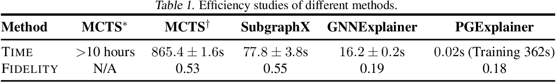 Figure 2 for On Explainability of Graph Neural Networks via Subgraph Explorations