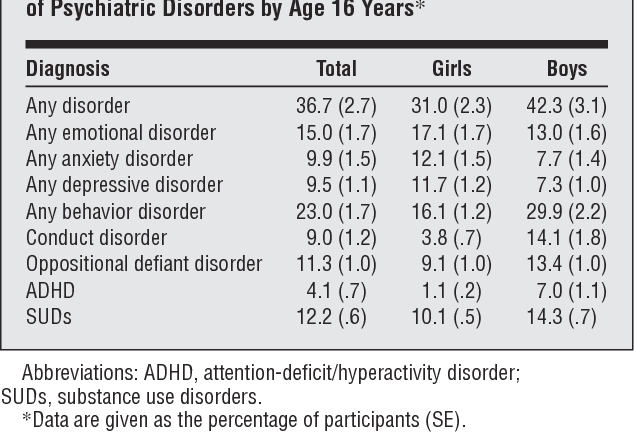 Childhood Psychiatric Disorders >> Prevalence And Development Of Psychiatric Disorders In Childhood And