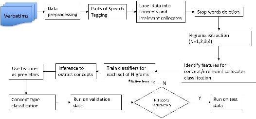 Figure 1 for Automatic Ontology Learning from Domain-Specific Short Unstructured Text Data