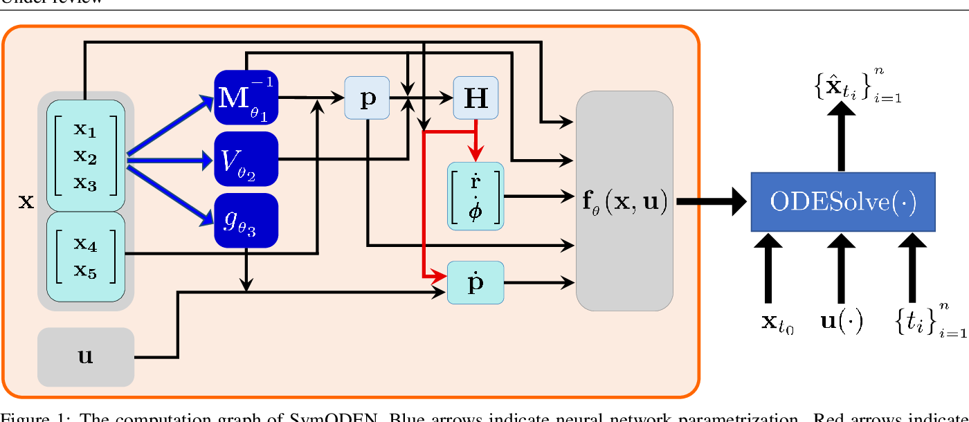 Figure 1 for Symplectic ODE-Net: Learning Hamiltonian Dynamics with Control