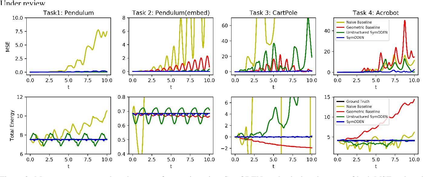 Figure 3 for Symplectic ODE-Net: Learning Hamiltonian Dynamics with Control