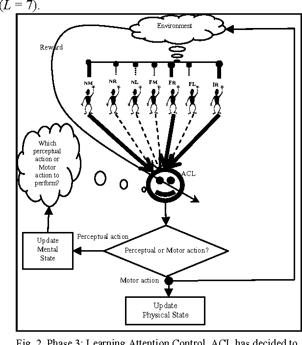 Figure 2 From Concurrent Learning Of Task And Attention Control In