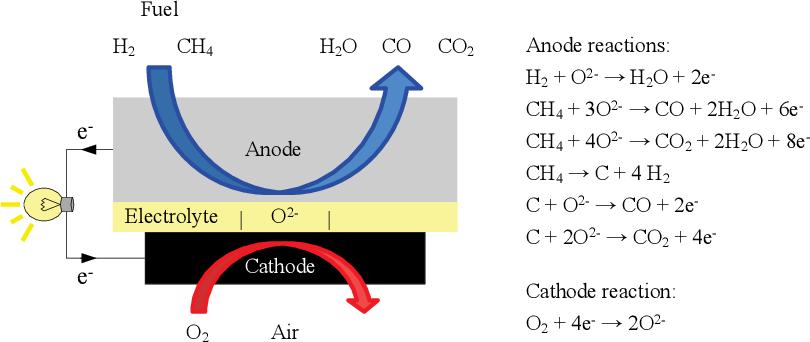 Figure 1 from La0 6Sr0 4Co0 2Fe0 8O3 Perovskite: A Stable