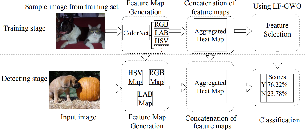 Figure 1 for StegColNet: Steganalysis based on an ensemble colorspace approach