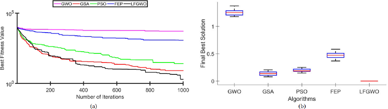 Figure 2 for StegColNet: Steganalysis based on an ensemble colorspace approach
