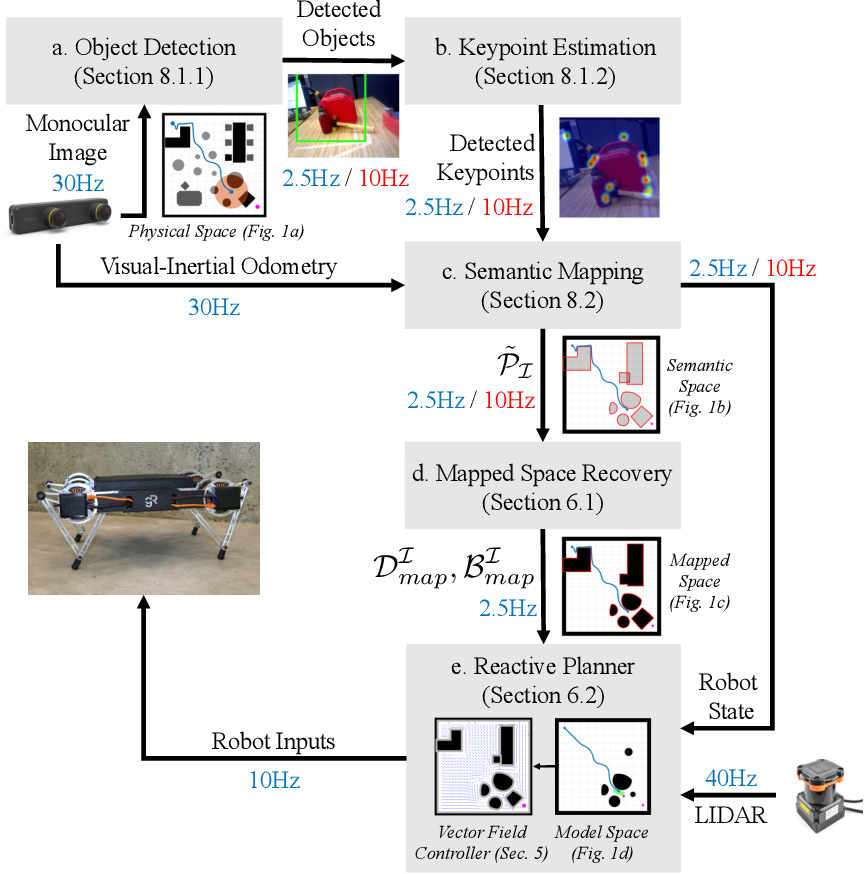 Figure 3 for Reactive Navigation in Partially Familiar Planar Environments Using Semantic Perceptual Feedback