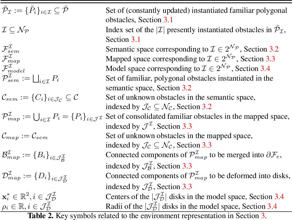 Figure 4 for Reactive Navigation in Partially Familiar Planar Environments Using Semantic Perceptual Feedback