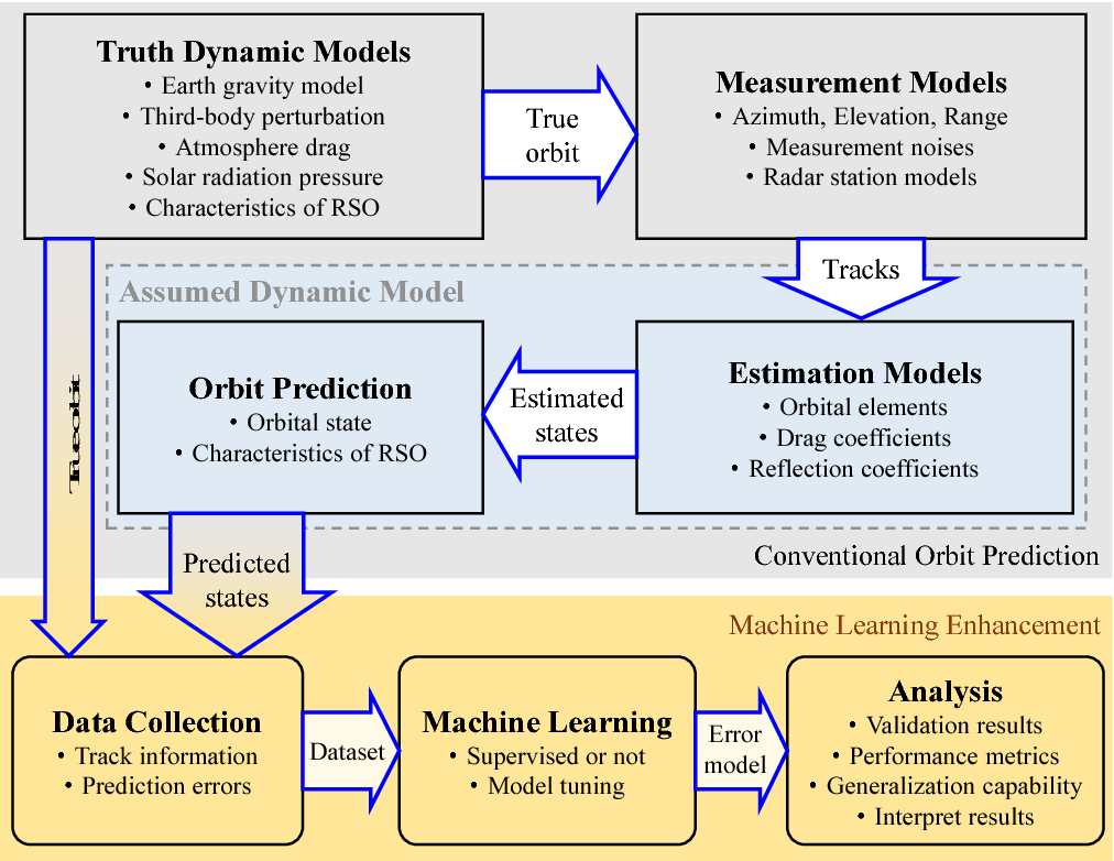 Figure 1 for Improving Orbit Prediction Accuracy through Supervised Machine Learning