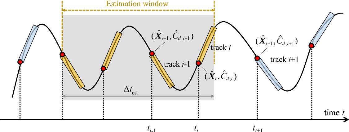 Figure 4 for Improving Orbit Prediction Accuracy through Supervised Machine Learning
