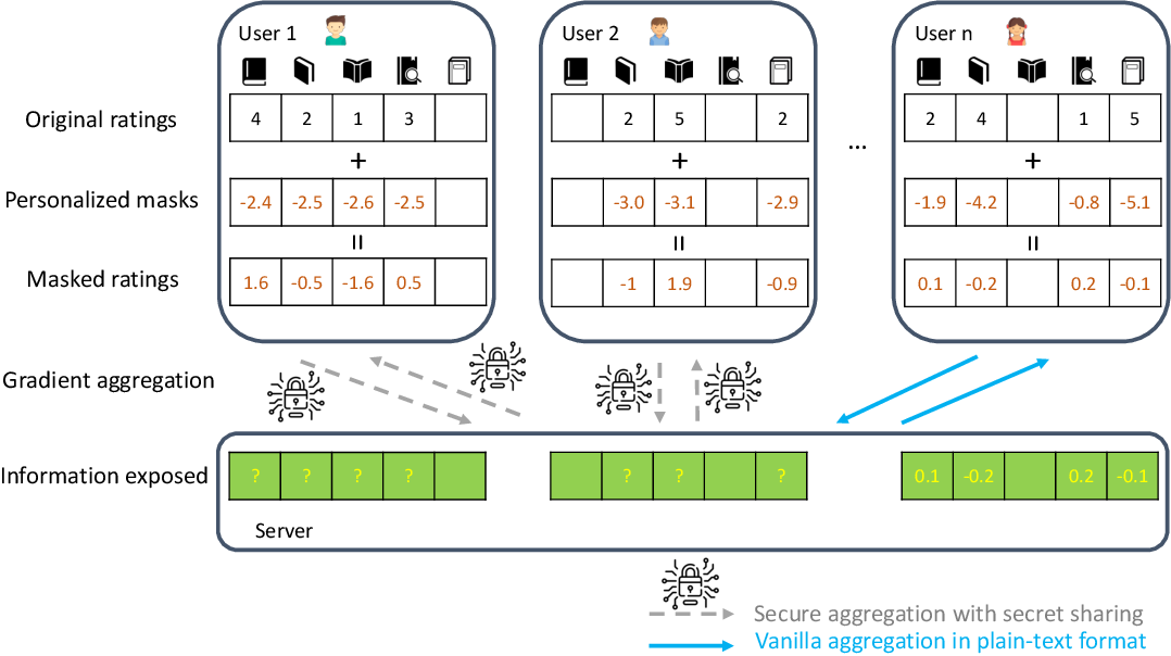 Figure 1 for Practical and Secure Federated Recommendation with Personalized Masks