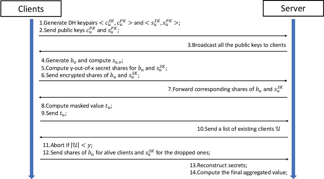 Figure 3 for Practical and Secure Federated Recommendation with Personalized Masks