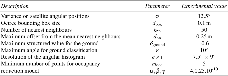 Figure 2 for Predicting GNSS satellite visibility from dense point clouds