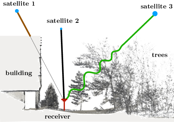Figure 1 for Predicting GNSS satellite visibility from dense point clouds