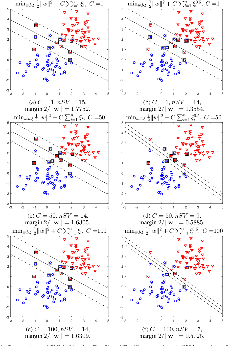 Figure 1 for Minimal Support Vector Machine