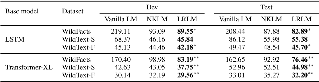 Figure 4 for Latent Relation Language Models