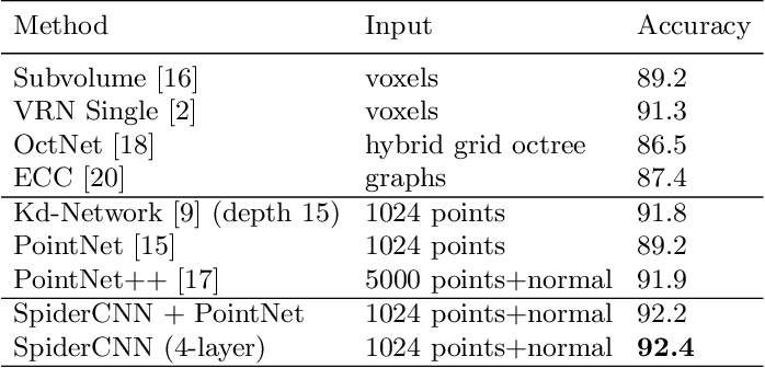 Figure 2 for SpiderCNN: Deep Learning on Point Sets with Parameterized Convolutional Filters