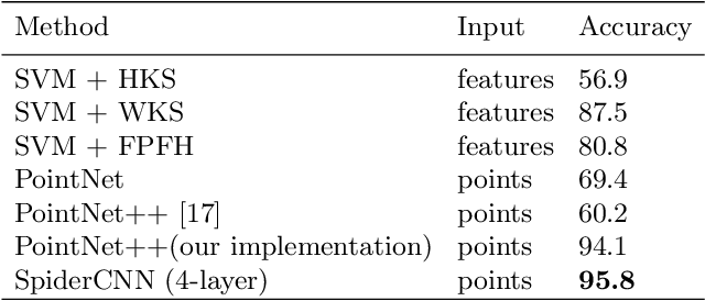 Figure 4 for SpiderCNN: Deep Learning on Point Sets with Parameterized Convolutional Filters