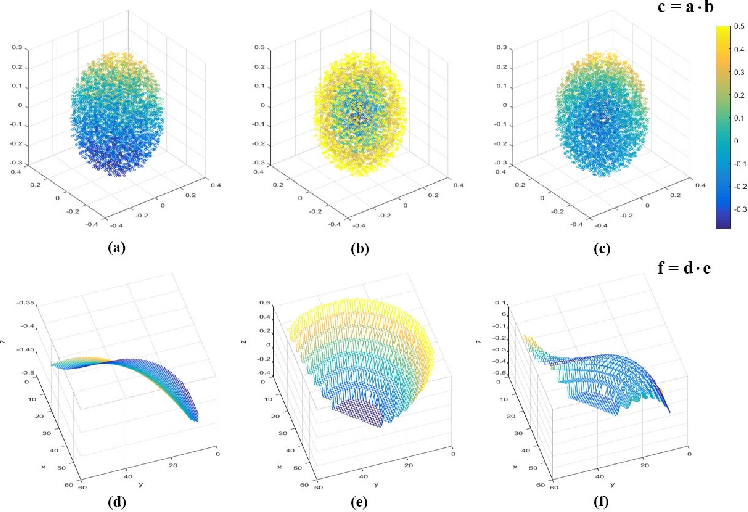 Figure 3 for SpiderCNN: Deep Learning on Point Sets with Parameterized Convolutional Filters