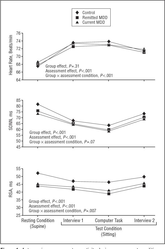 Figure 1 from Association between major depressive disorder