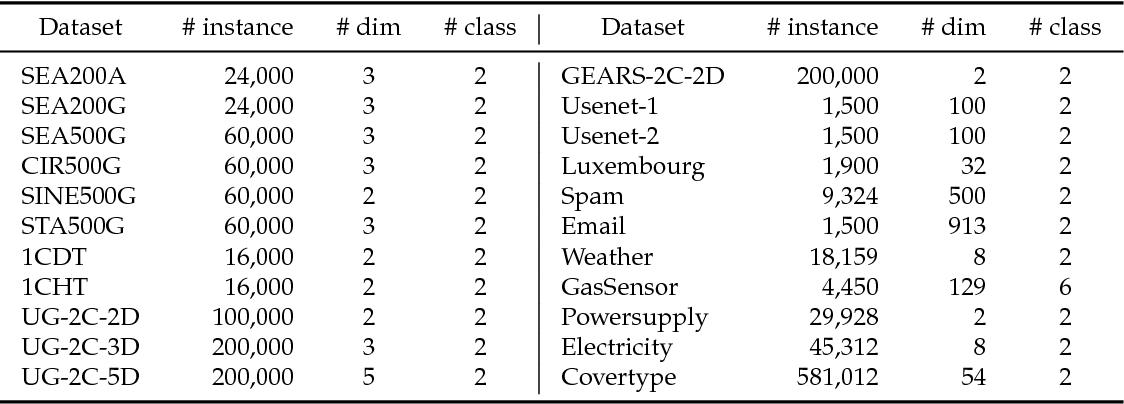 Figure 2 for Handling Concept Drift via Model Reuse