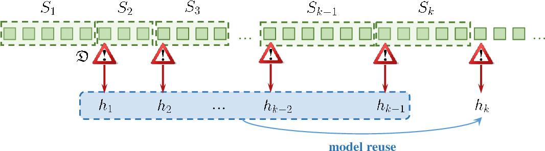 Figure 1 for Handling Concept Drift via Model Reuse