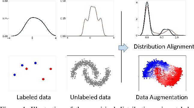 Figure 1 for Semi-Supervised Learning by Augmented Distribution Alignment
