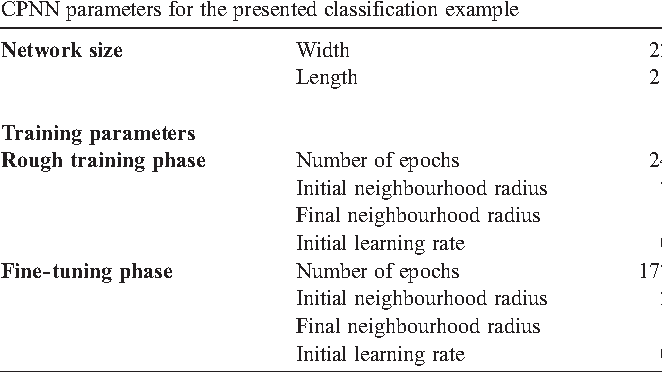 Table 2 from Software description Counter-propagation neural