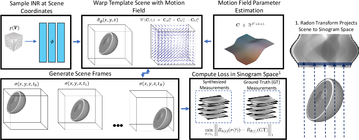 Figure 1 for Dynamic CT Reconstruction from Limited Views with Implicit Neural Representations and Parametric Motion Fields